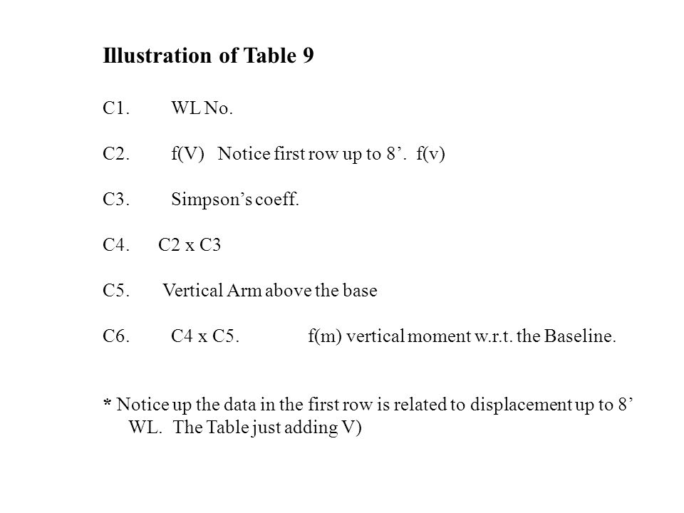 Illustration of Table 9 C1. WL No.