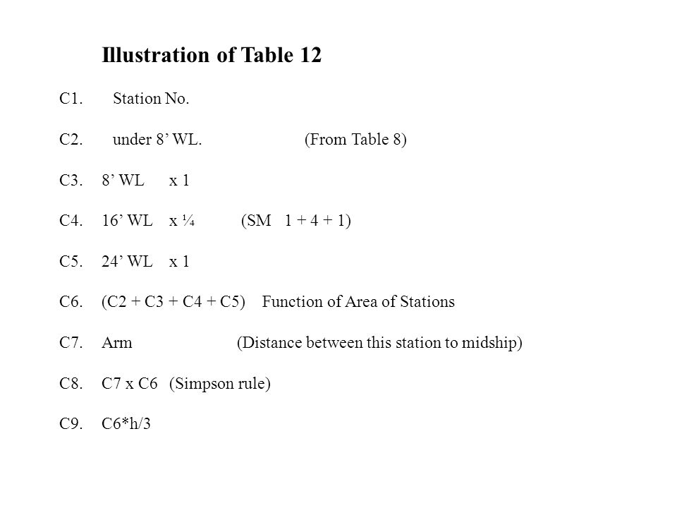 Illustration of Table 12 C1. Station No.