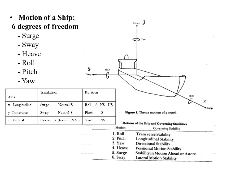Motion of a Ship: 6 degrees of freedom - Surge - Sway - Heave - Roll