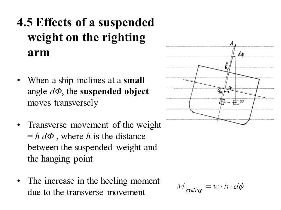 4.5 Effects of a suspended weight on the righting arm