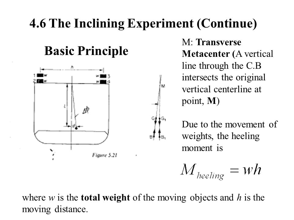4.6 The Inclining Experiment (Continue) Basic Principle