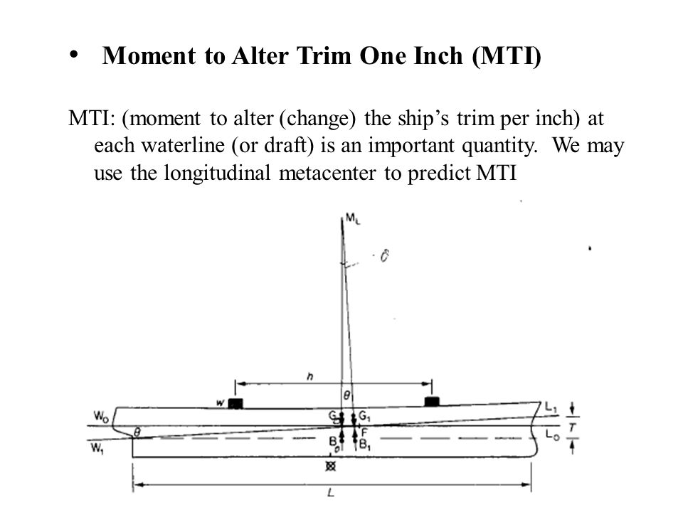 Moment to Alter Trim One Inch (MTI)