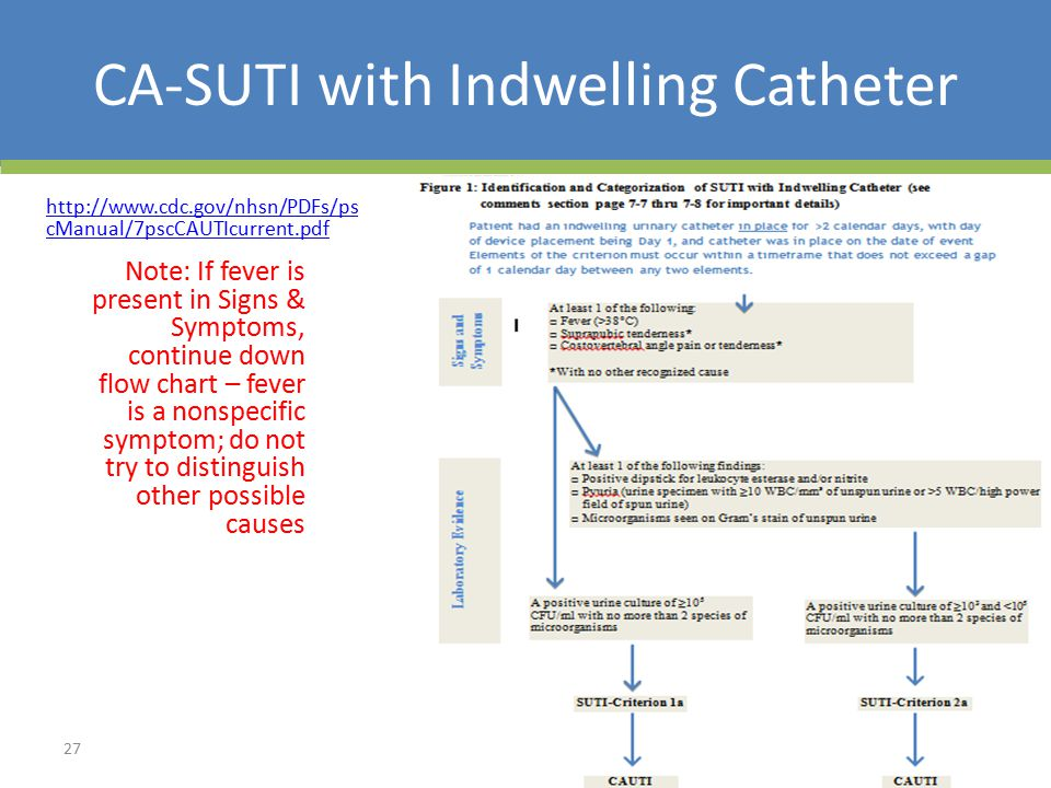 CA-SUTI with Indwelling Catheter