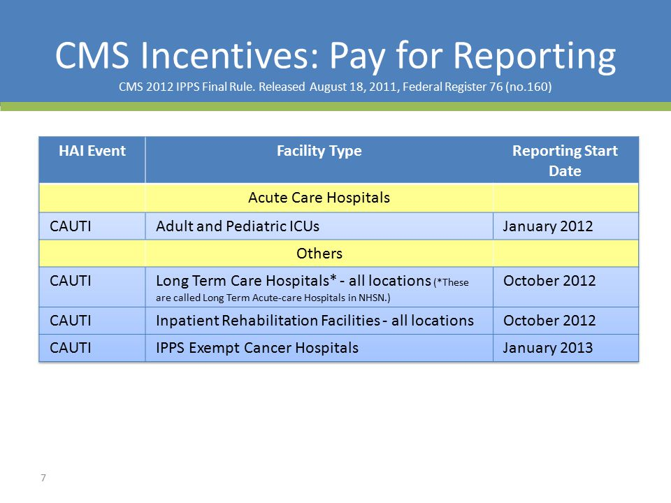 CMS Incentives: Pay for Reporting CMS 2012 IPPS Final Rule