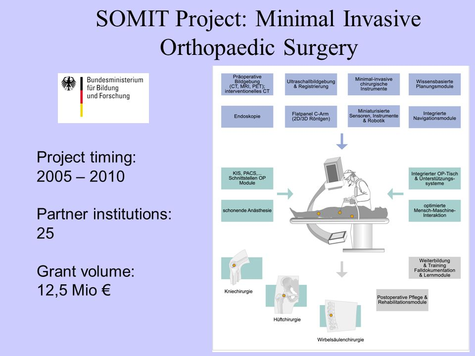 SOMIT Project: Minimal Invasive Orthopaedic Surgery
