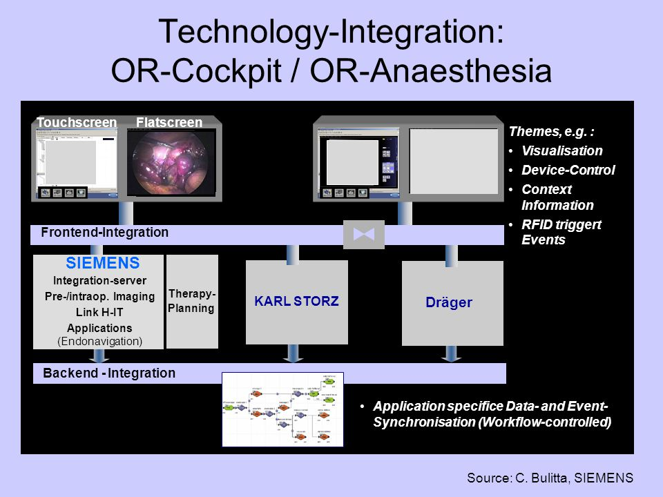 Technology-Integration: OR-Cockpit / OR-Anaesthesia