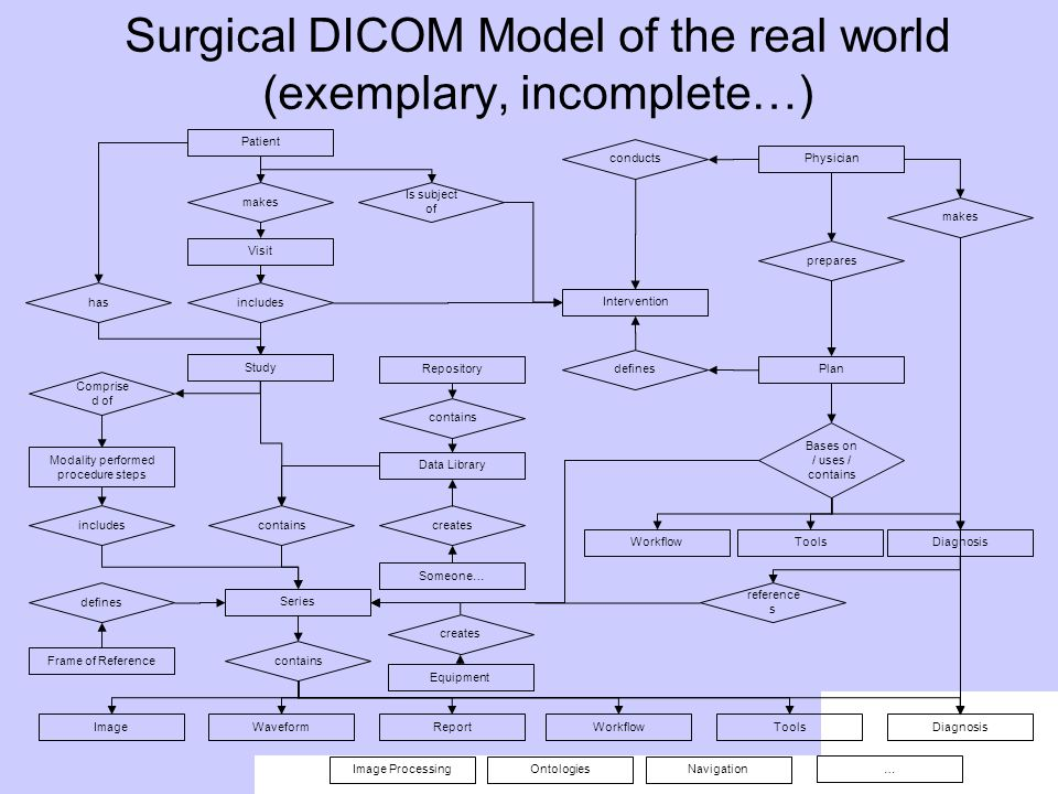 Surgical DICOM Model of the real world (exemplary, incomplete…)