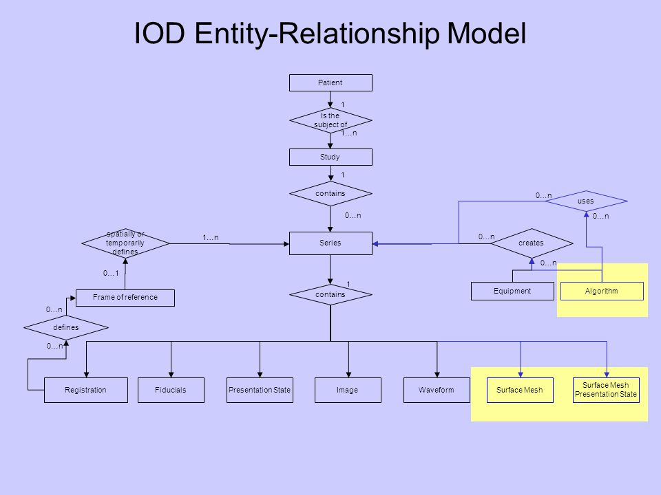 IOD Entity-Relationship Model