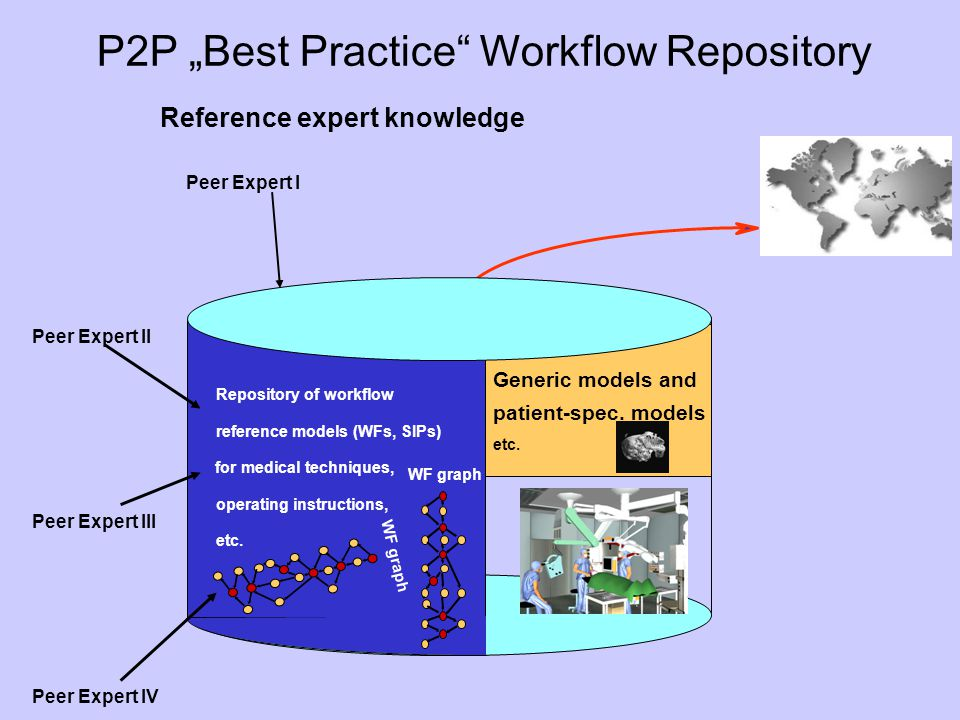 "P2P ""Best Practice Workflow Repository"
