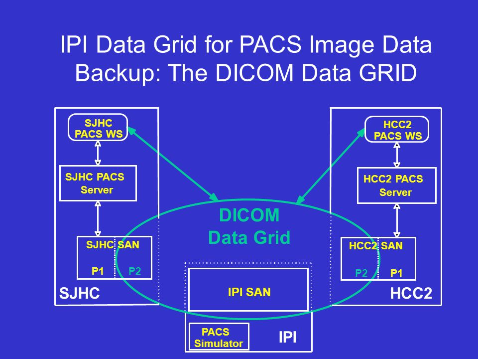 IPI Data Grid for PACS Image Data Backup: The DICOM Data GRID