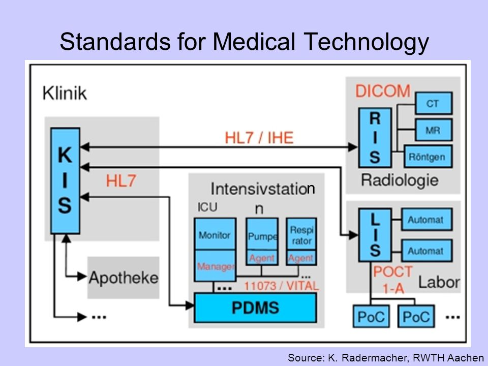 Standards for Medical Technology