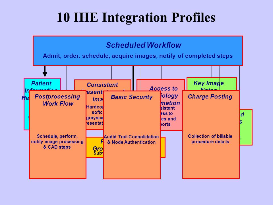 10 IHE Integration Profiles