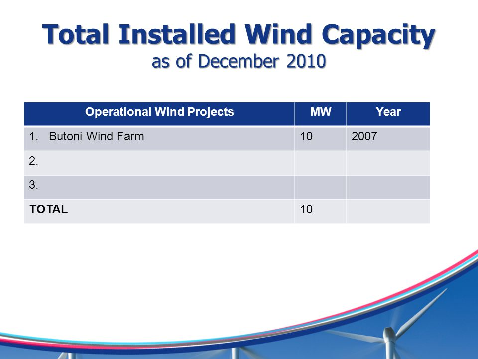 Total Installed Wind Capacity as of December 2010