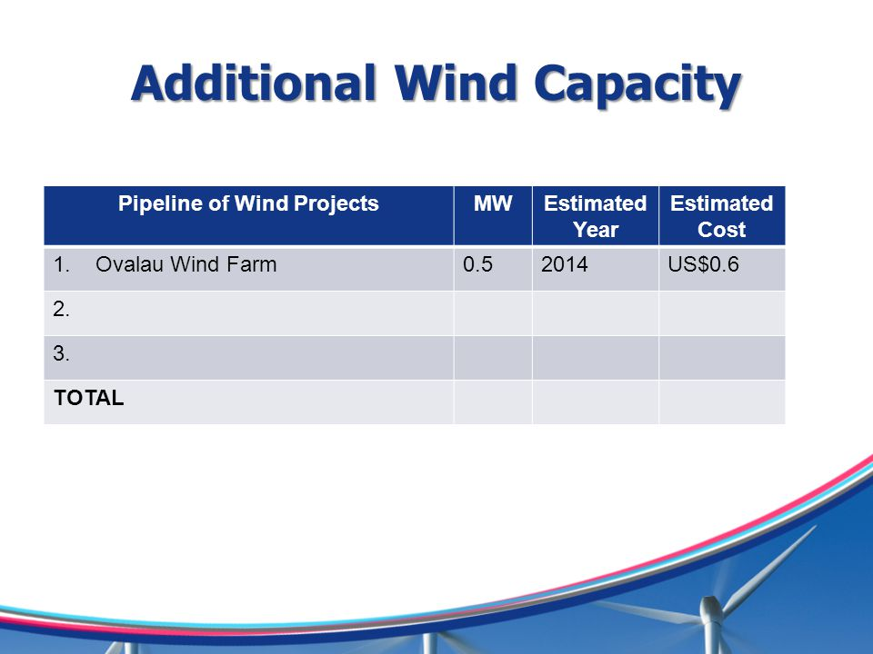 Additional Wind Capacity