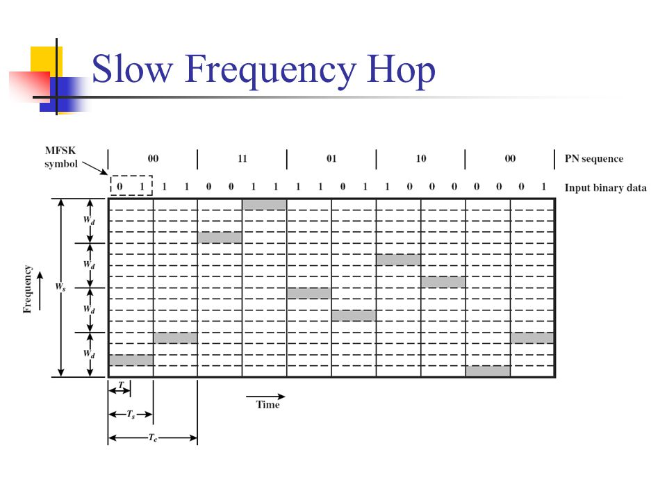 Slow Frequency Hop