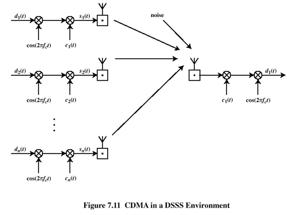 CDMA for Direct Sequence Spread Spectrum