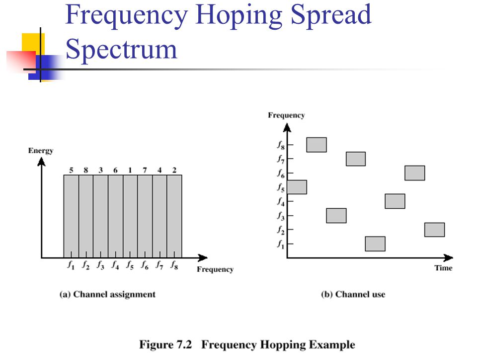 Frequency Hoping Spread Spectrum