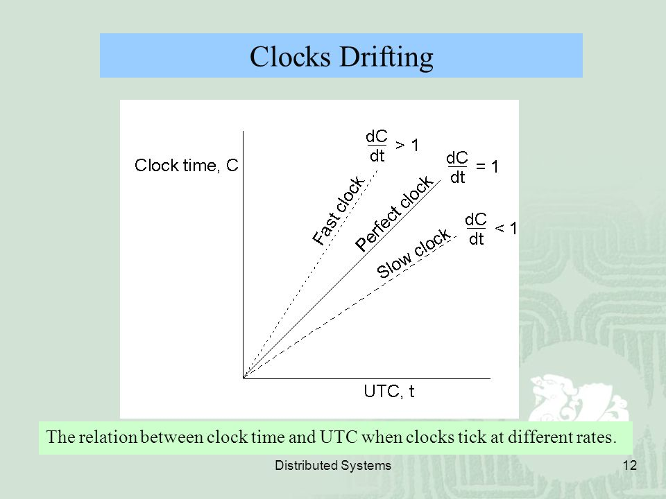 Clocks Drifting The relation between clock time and UTC when clocks tick at different rates.