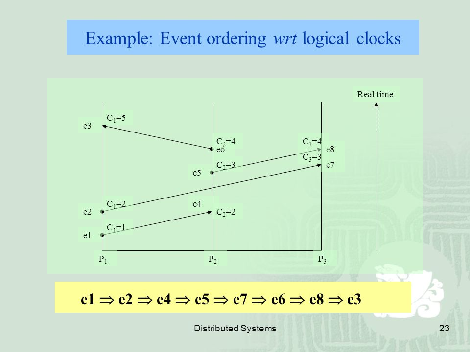 Example: Event ordering wrt logical clocks