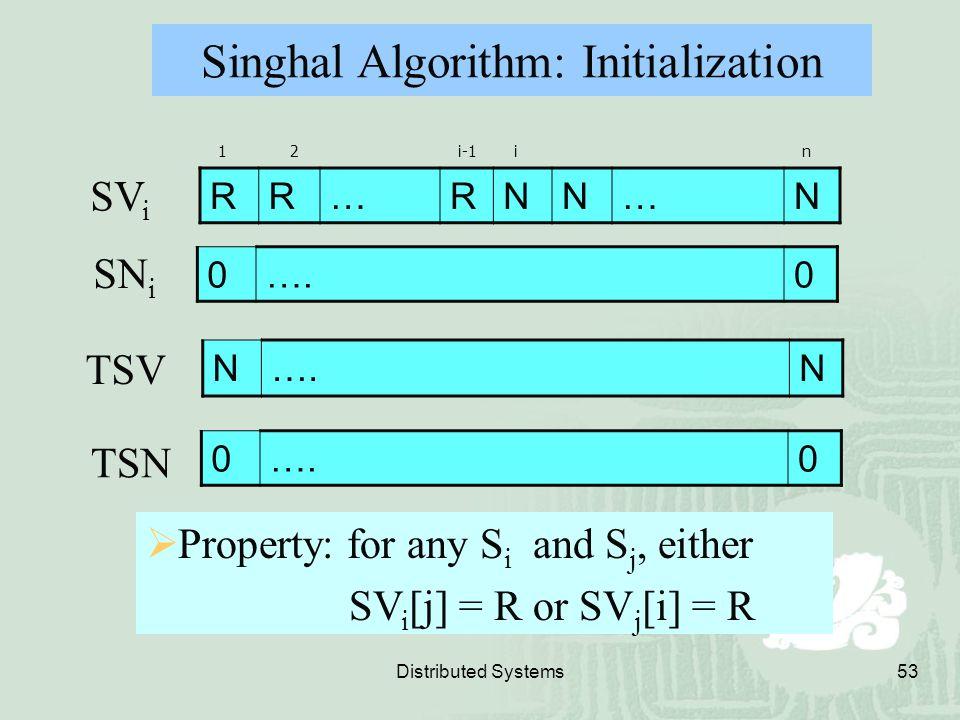 Singhal Algorithm: Initialization