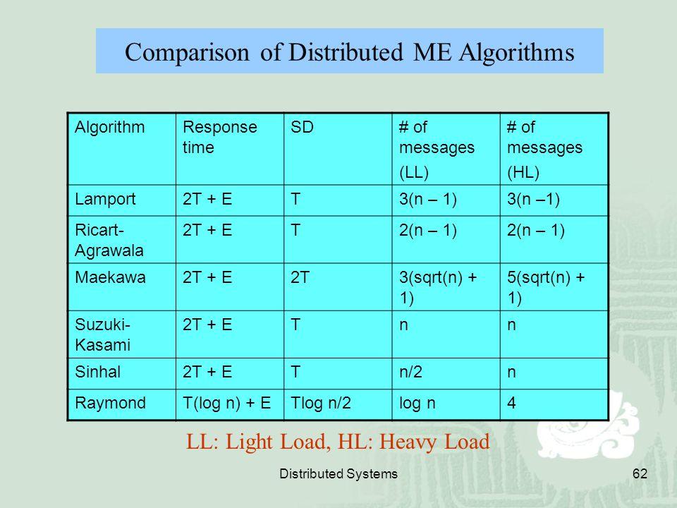 Comparison of Distributed ME Algorithms