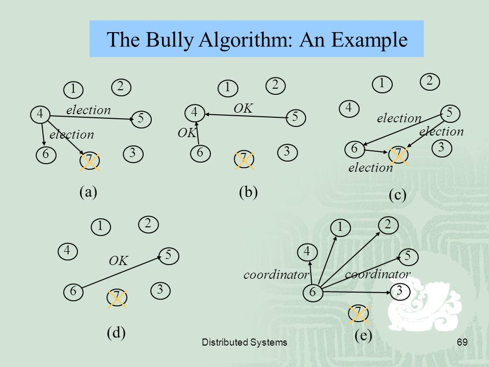 The Bully Algorithm: An Example