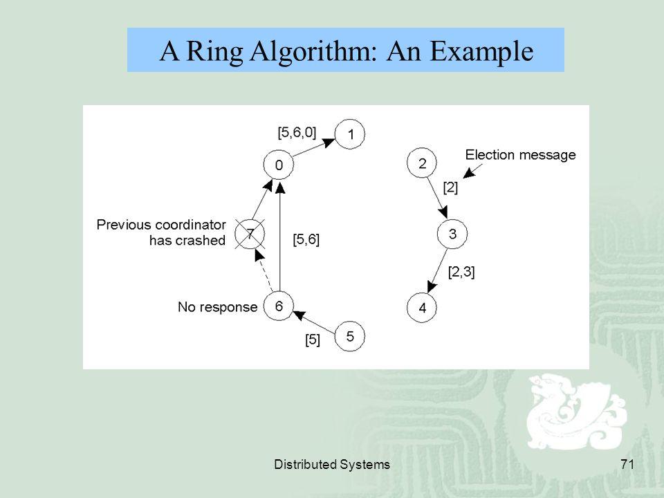 A Ring Algorithm: An Example