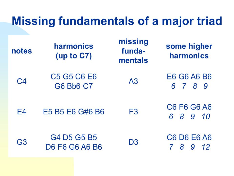 Missing fundamentals of a major triad