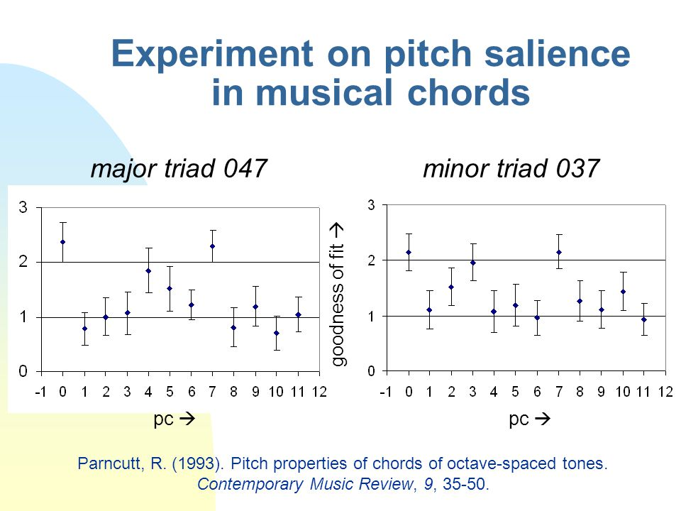 Experiment on pitch salience in musical chords