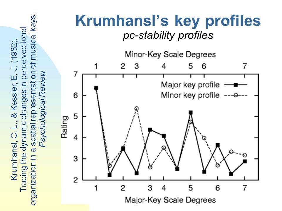 Krumhansl's key profiles pc-stability profiles