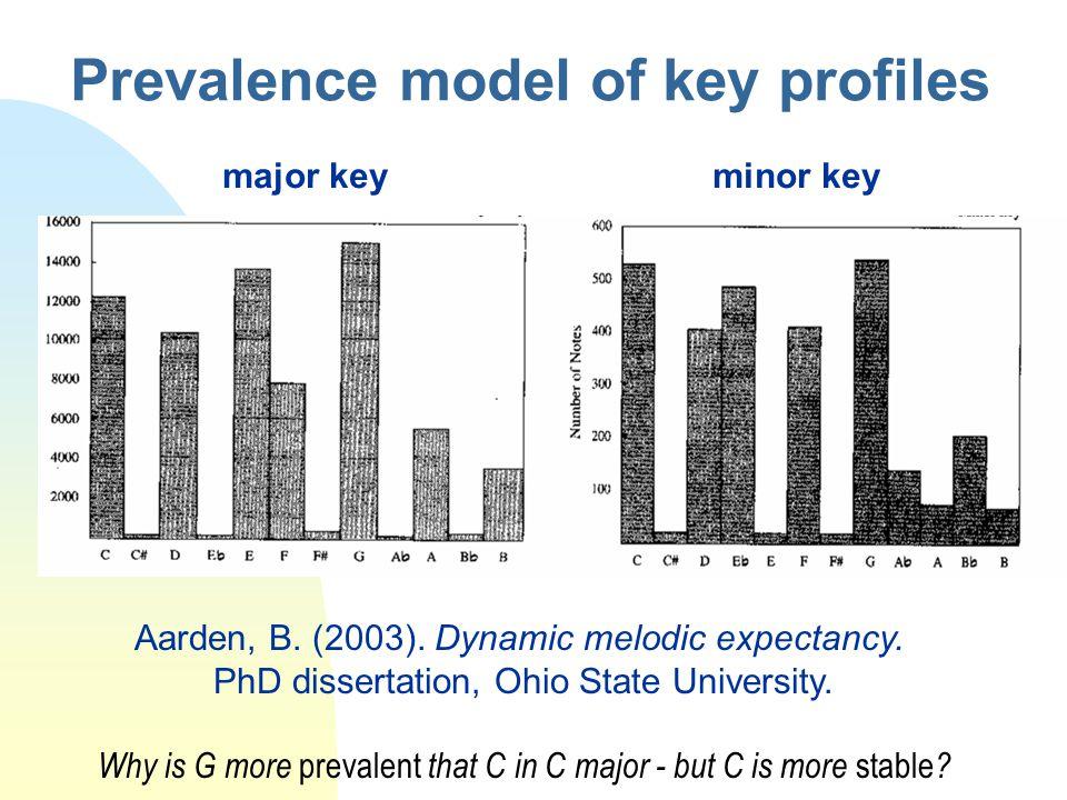 Prevalence model of key profiles