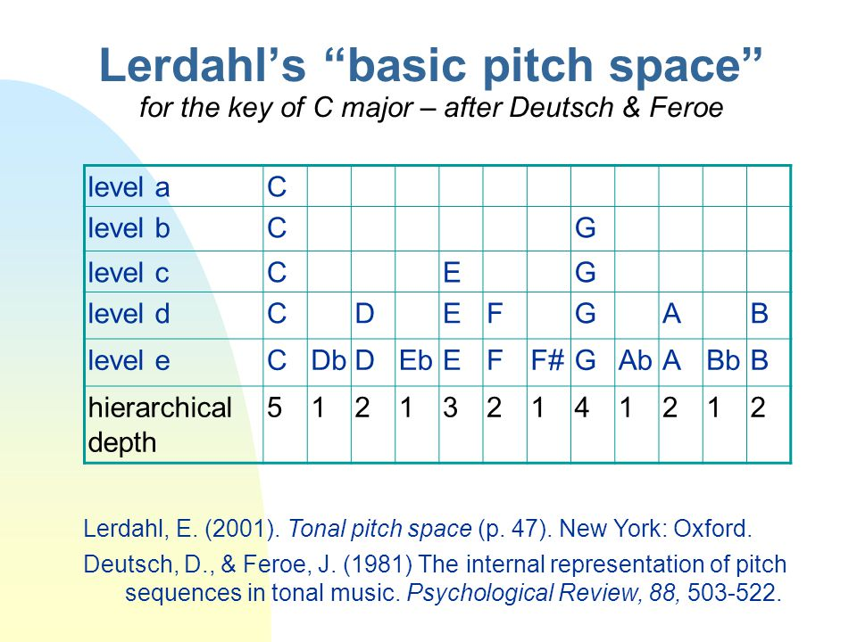 Lerdahl's basic pitch space for the key of C major – after Deutsch & Feroe