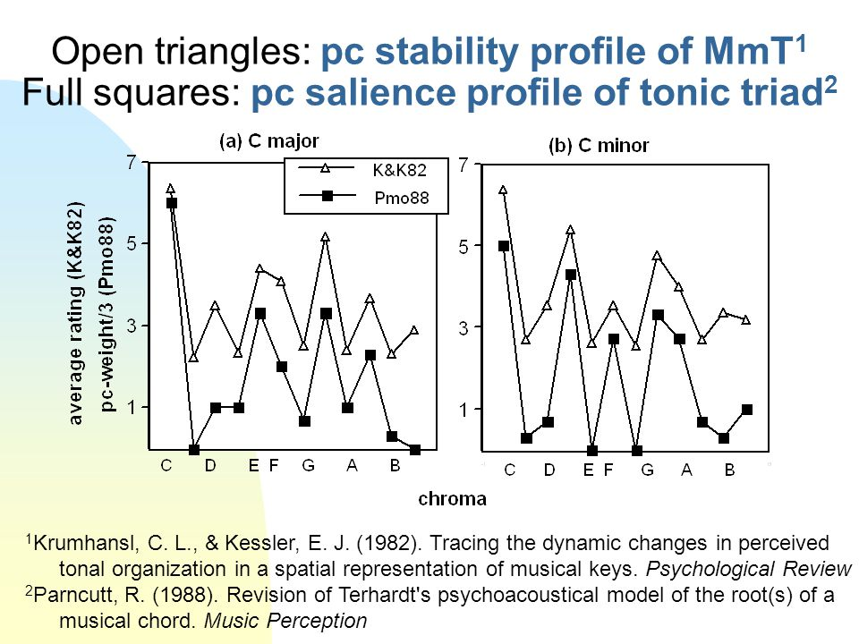 Open triangles: pc stability profile of MmT1 Full squares: pc salience profile of tonic triad2