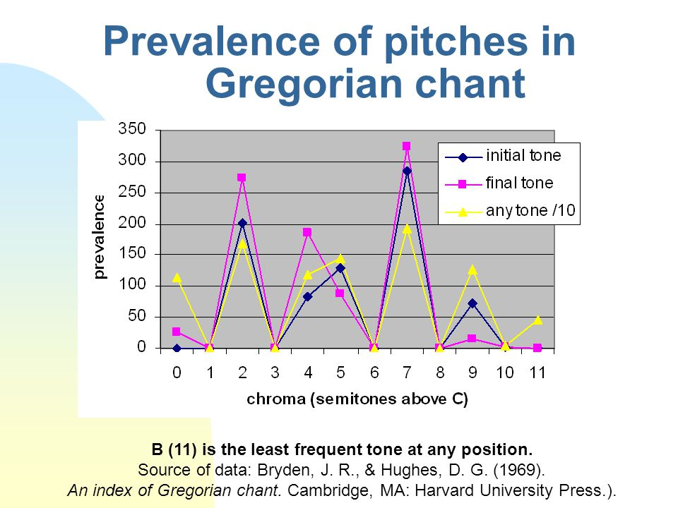 Prevalence of pitches in Gregorian chant