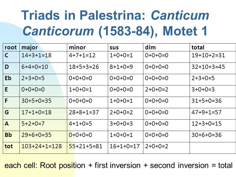 Triads in Palestrina: Canticum Canticorum (1583-84), Motet 1