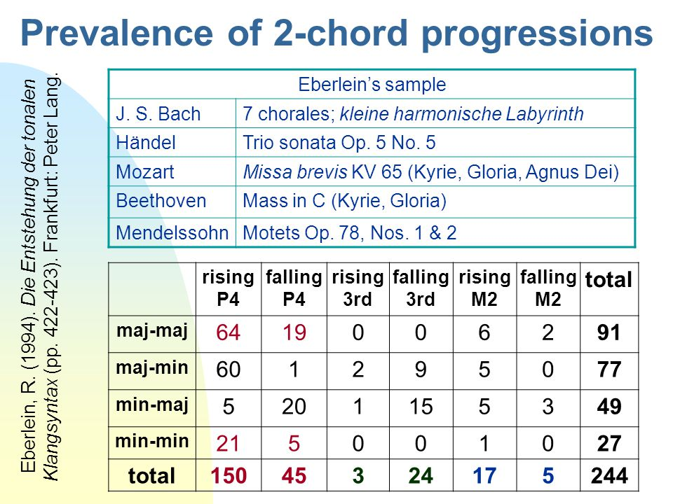 Prevalence of 2-chord progressions