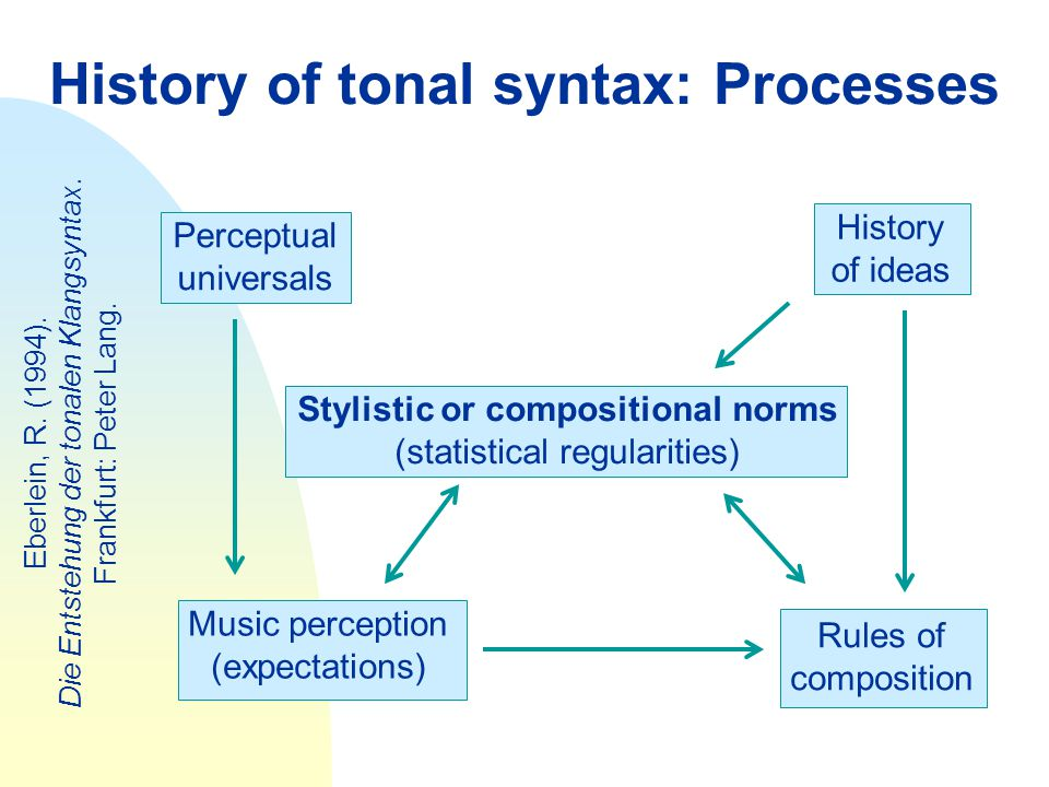 History of tonal syntax: Processes