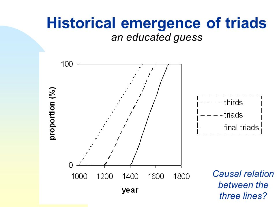 Historical emergence of triads an educated guess