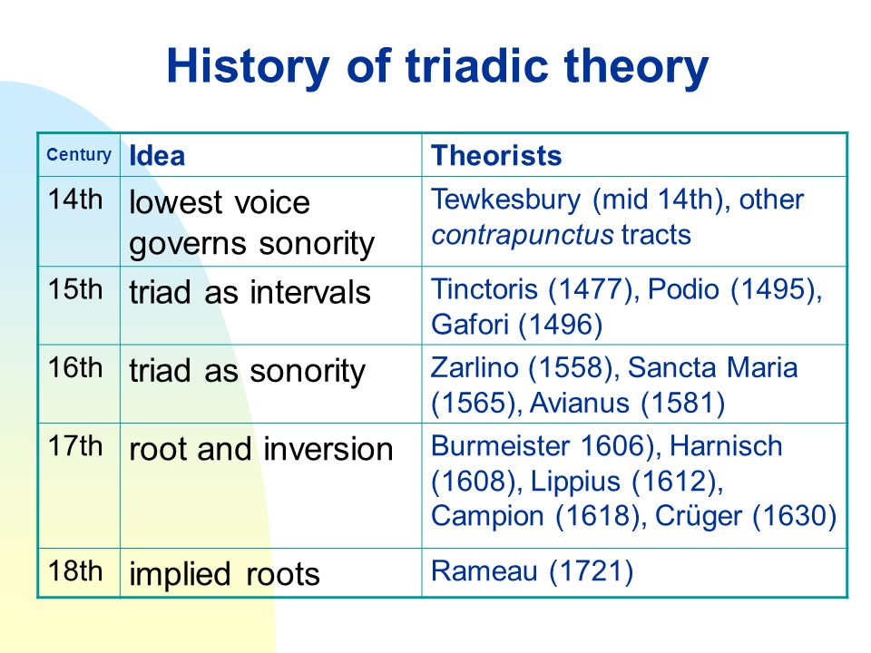 History of triadic theory