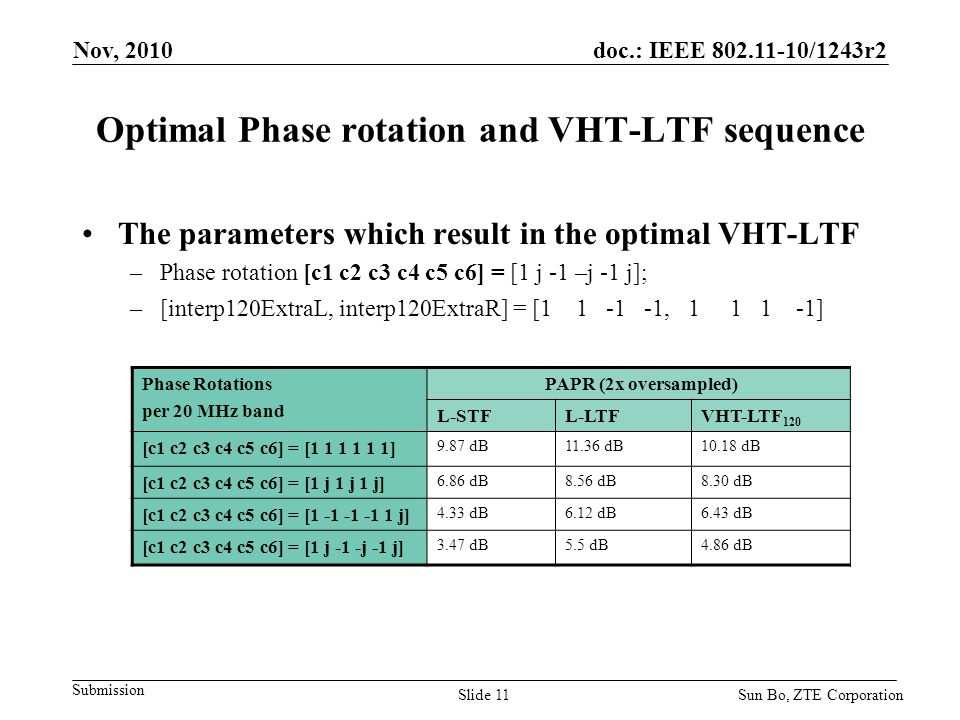 Optimal Phase rotation and VHT-LTF sequence