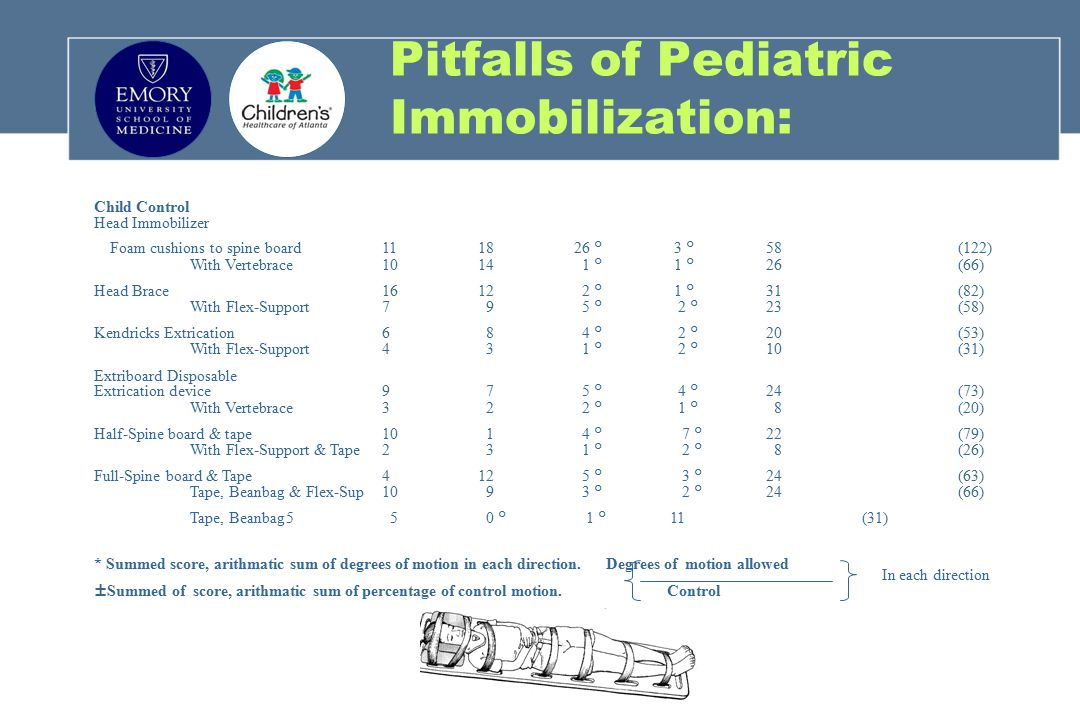 Pitfalls of Pediatric Immobilization: