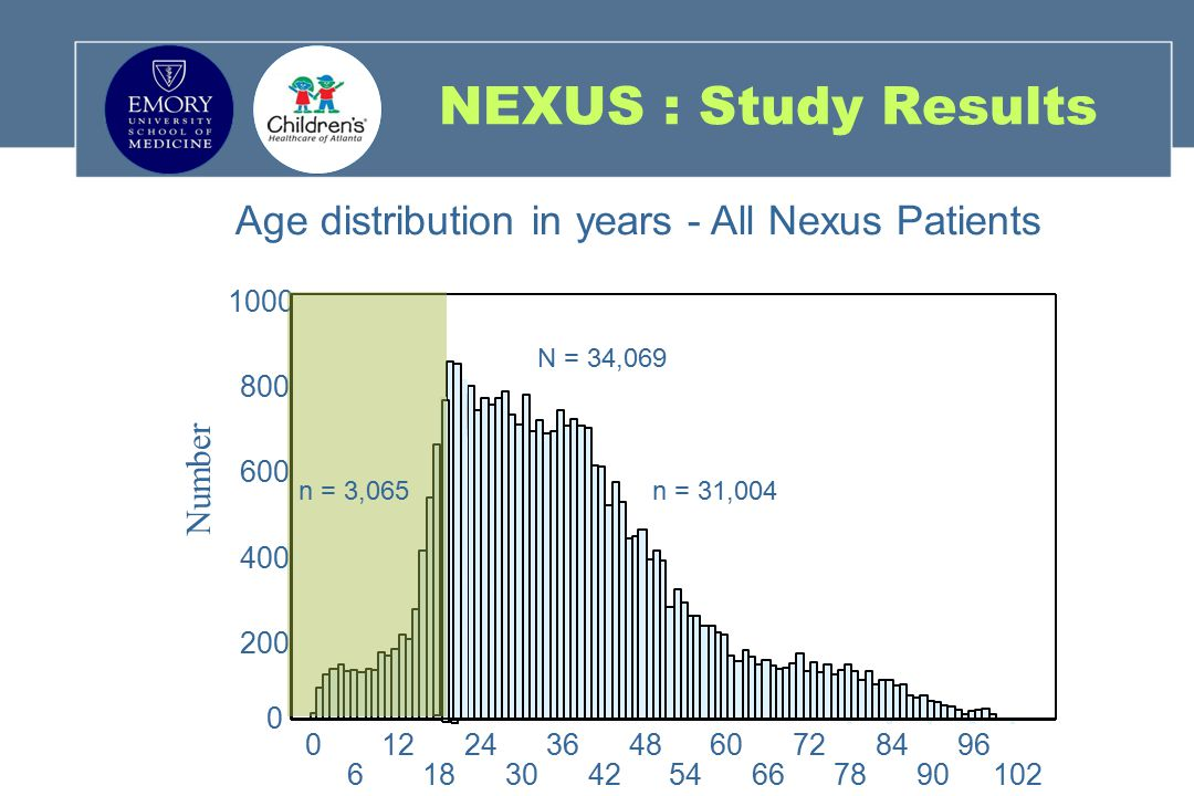 NEXUS : Study Results Age distribution in years - All Nexus Patients