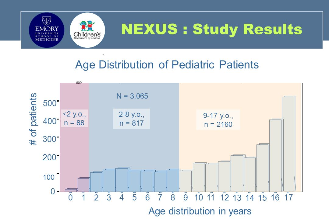Age Distribution of Pediatric Patients