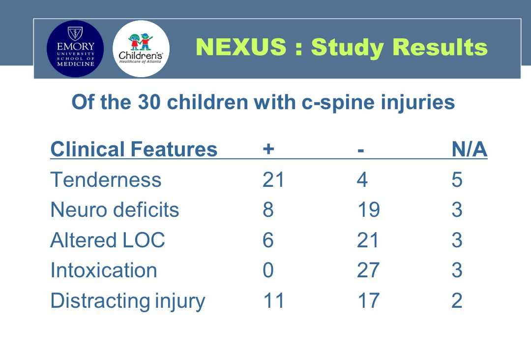 Of the 30 children with c-spine injuries