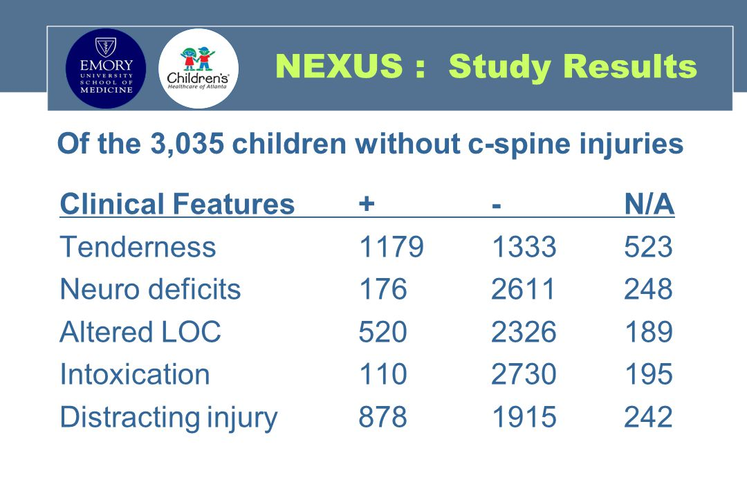 Of the 3,035 children without c-spine injuries