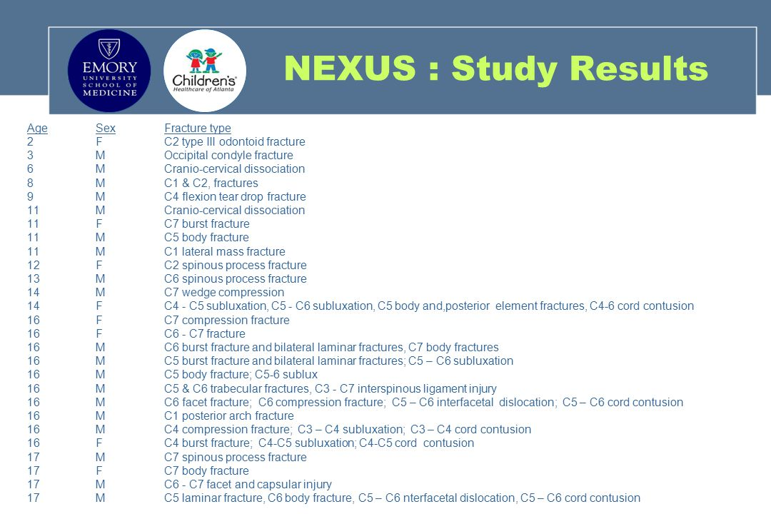 NEXUS : Study Results Age Sex Fracture type
