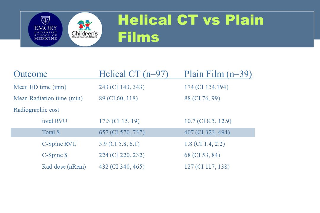Helical CT vs Plain Films