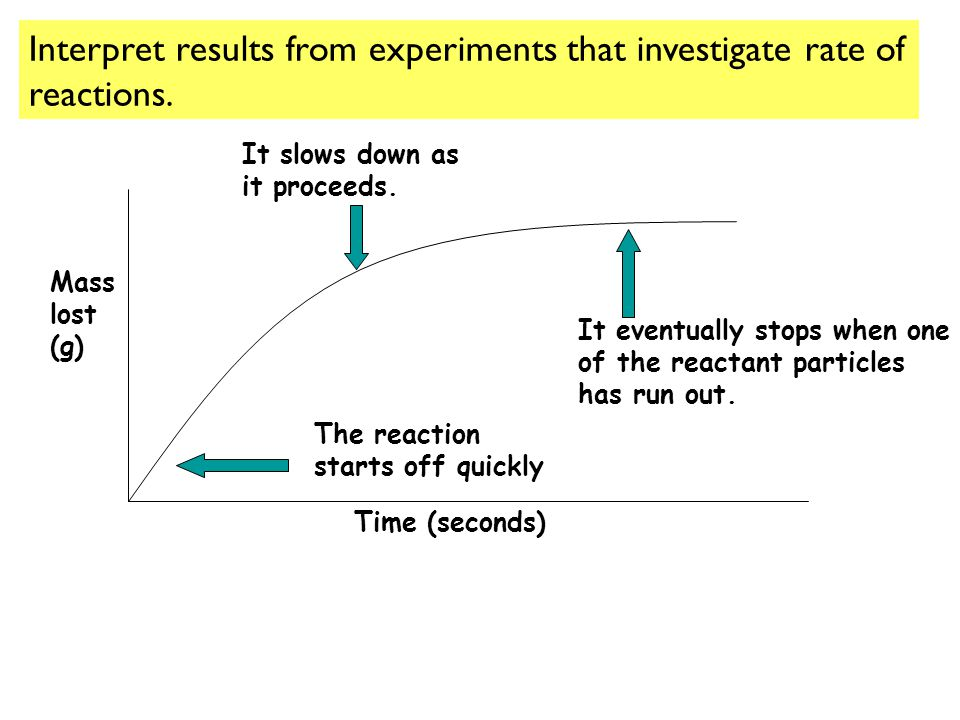 Interpret results from experiments that investigate rate of reactions.