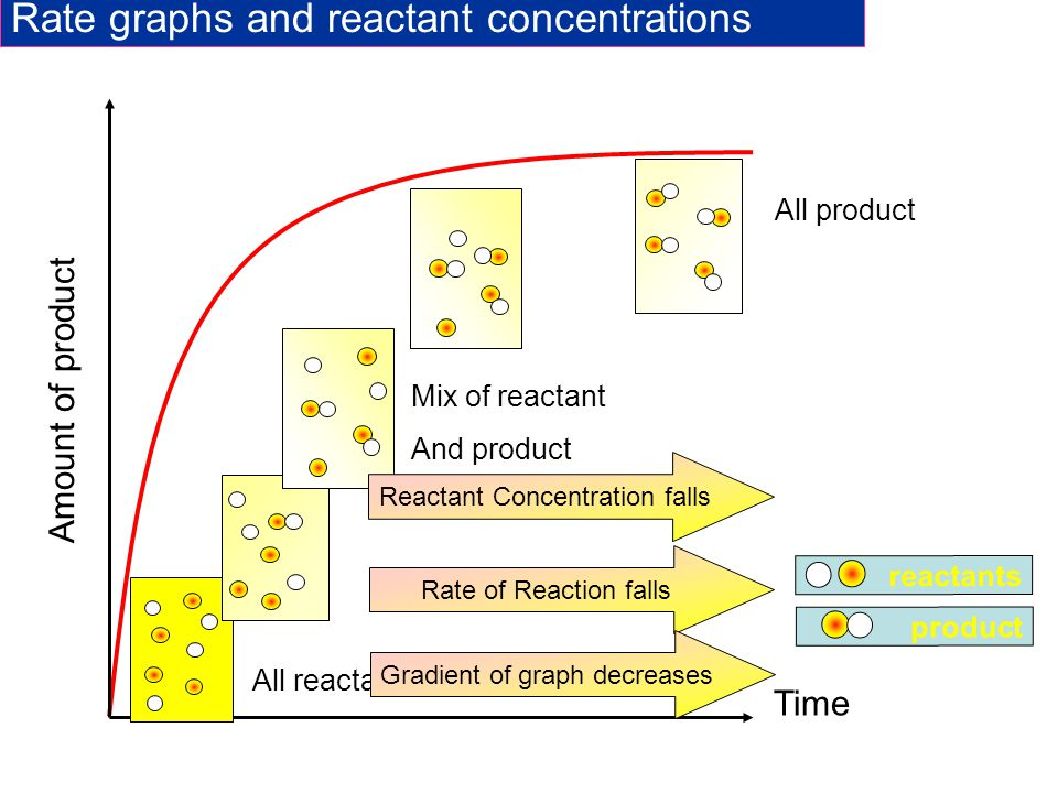 Rate graphs and reactant concentrations