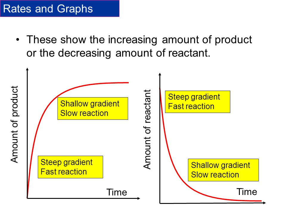 Rates and Graphs These show the increasing amount of product or the decreasing amount of reactant. Amount of product.